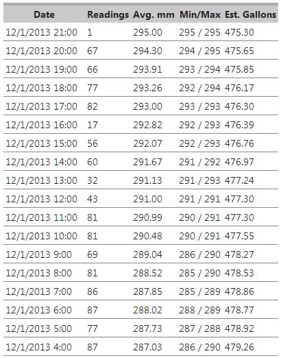 Oil sensor chart